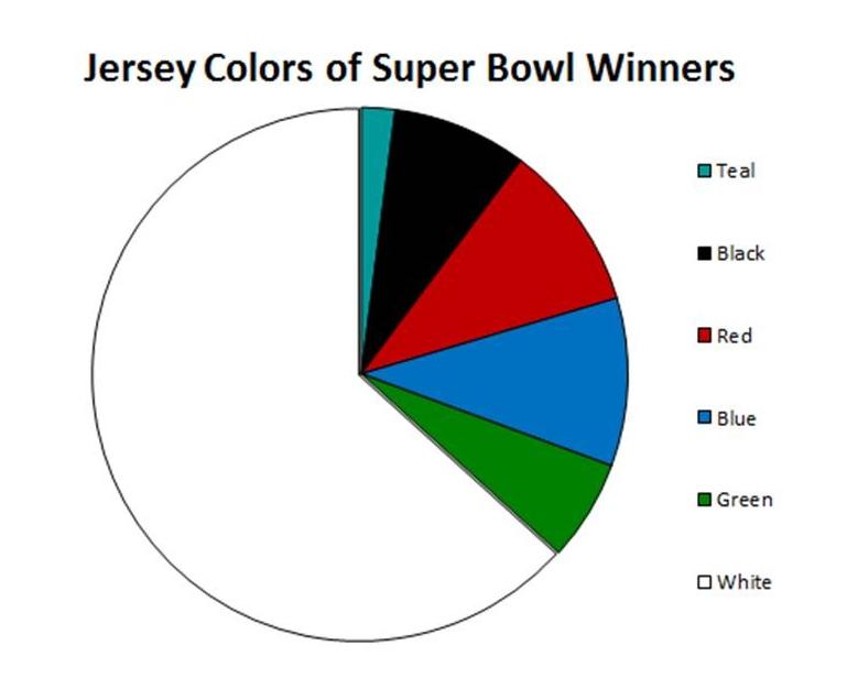 super bowl jersey colors