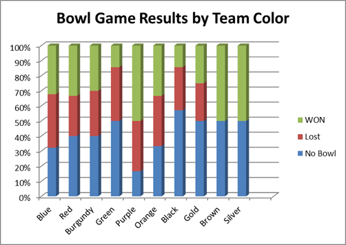Team COlors and Bowl Game Results (1)