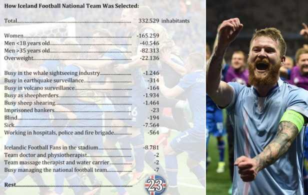 HOw the national team was selected