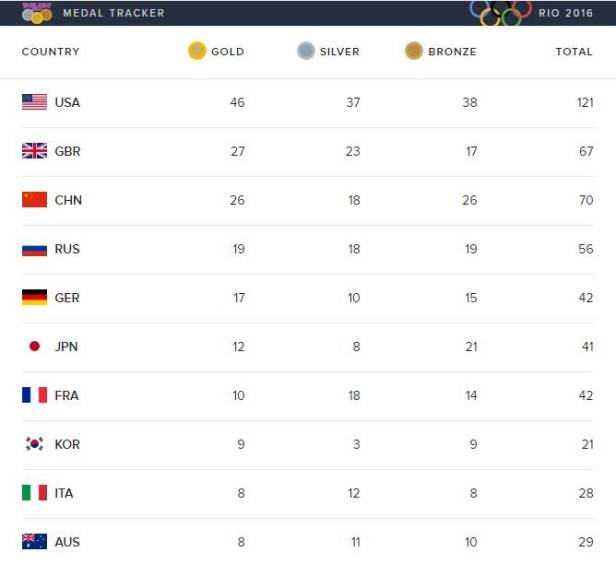 Rio Medal Count